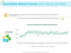 Real Estate Development Real Estate Market Trends One Trend Per Slide Price Ppt PowerPoint Presentation Ideas Display PDF