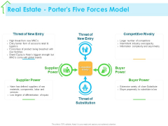 Real Estate Development Real Estate Porters Five Forces Model Ppt PowerPoint Presentation Gallery Pictures PDF