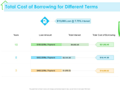 Real Estate Development Total Cost Of Borrowing For Different Terms Ppt PowerPoint Presentation Slides Influencers PDF