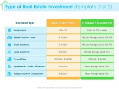 Real Estate Development Type Of Real Estate Investment Equity Ppt PowerPoint Presentation Slides Background Image PDF