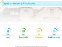 Real Estate Development Types Of Property Purchased Ppt PowerPoint Presentation Model Smartart PDF
