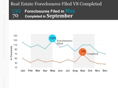 Real Estate Foreclosures Filed Vs Completed Ppt PowerPoint Presentation Files