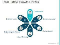 Real Estate Growth Drivers Ppt PowerPoint Presentation Inspiration File Formats