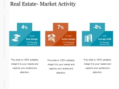 Real Estate Market Activity Ppt PowerPoint Presentation Visuals