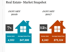Real Estate Market Snapshot Ppt PowerPoint Presentation Layout