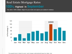 Real Estate Mortgage Rates Ppt PowerPoint Presentation Icon