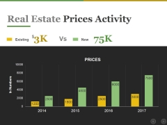 Real Estate Prices Activity Ppt PowerPoint Presentation Icon File Formats