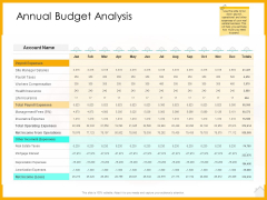Real Estate Property Management System Annual Budget Analysis Ppt Infographic Template Introduction PDF