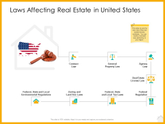 Real Estate Property Management System Laws Affecting Real Estate In United States Ppt Outline Example PDF