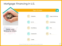 Real Estate Property Management System Mortgage Financing In US Ppt Inspiration Themes PDF
