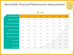 Real Estate Property Management System Real Estate Financial Performance Measurement Ppt Infographic Template Pictures PDF