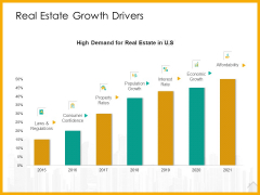 Real Estate Property Management System Real Estate Growth Drivers Ppt Professional Designs PDF