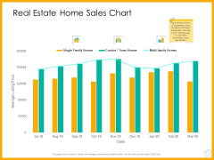 Real Estate Property Management System Real Estate Home Sales Chart Ppt Ideas Graphics Example PDF