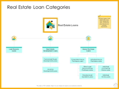 Real Estate Property Management System Real Estate Loan Categories Ppt Portfolio Guidelines PDF