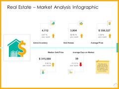 Real Estate Property Management System Real Estate Market Analysis Infographic Ppt Diagram Ppt PDF