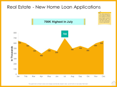 Real Estate Property Management System Real Estate New Home Loan Applications Ppt Summary Visuals PDF