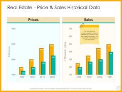 Real Estate Property Management System Real Estate Price And Sales Historical Data Ppt Professional Slide Portrait PDF