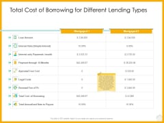Real Estate Property Management System Total Cost Of Borrowing For Different Lending Types Ppt Styles Microsoft PDF