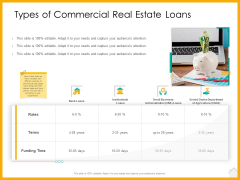 Real Estate Property Management System Types Of Commercial Real Estate Loans Ppt Styles Summary PDF
