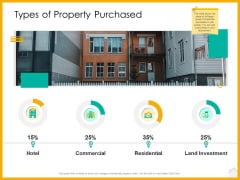 Real Estate Property Management System Types Of Property Purchased Ppt Inspiration Influencers PDF