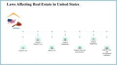 Real Property Strategic Plan Laws Affecting Real Estate In United States Ppt Model Tips PDF