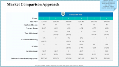 Real Property Strategic Plan Market Comparison Approach Ppt Inspiration Guidelines PDF