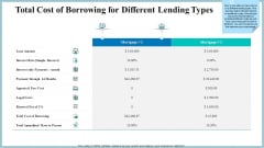 Real Property Strategic Plan Total Cost Of Borrowing For Different Lending Types Ppt Outline Deck PDF