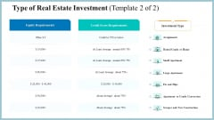Real Property Strategic Plan Type Of Real Estate Investment Equity Ppt Visual Aids Infographics PDF