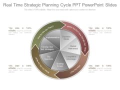 Real Time Strategic Planning Cycle Ppt Powerpoint Slides