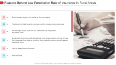 Reasons Behind Low Penetration Rate Of Insurance In Rural Areas Summary PDF