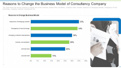 Reasons To Change The Business Model Of Consultancy Company Ppt Ideas Outline PDF