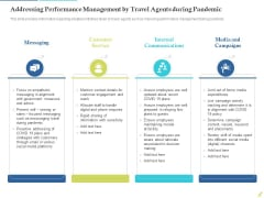 Rebuilding Travel Industry After COVID 19 Addressing Performance Management By Travel Agents During Pandemic Diagrams PDF