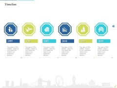 Rebuilding Travel Industry After COVID 19 Timeline Ideas PDF