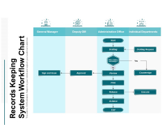 records keeping system workflow chart ppt powerpoint presentation summary example