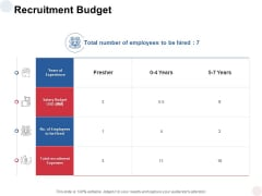 Recruitment Budget Expenses Ppt PowerPoint Presentation Outline Professional