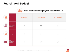 Recruitment Budget Ppt PowerPoint Presentation Infographic Template Clipart