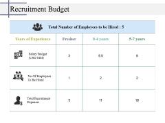 Recruitment Budget Ppt PowerPoint Presentation Infographic Template Templates