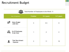 Recruitment Budget Ppt PowerPoint Presentation Layouts Graphic Images