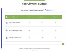 Recruitment Budget Ppt PowerPoint Presentation Model Graphics Tutorials PDF
