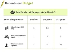 Recruitment Budget Ppt PowerPoint Presentation Outline