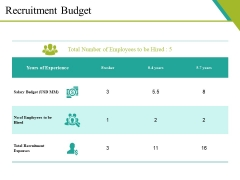 Recruitment Budget Ppt PowerPoint Presentation Slides Clipart