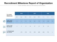 Recruitment Milestone Report Of Organization Ppt PowerPoint Presentation File Outline PDF