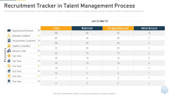 Recruitment Tracker In Talent Management Process Ppt Infographic Template Example 2015 PDF