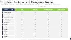 Recruitment Tracker In Talent Management Process Ppt Infographics Design Inspiration PDF