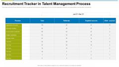 Recruitment Tracker In Talent Management Process Ppt Model Microsoft PDF