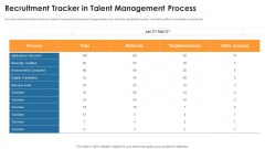 Recruitment Tracker In Talent Management Process Summary PDF