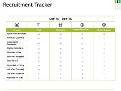 Recruitment Tracker Ppt PowerPoint Presentation Gallery Visuals