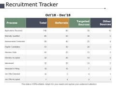 Recruitment Tracker Ppt PowerPoint Presentation Graphics
