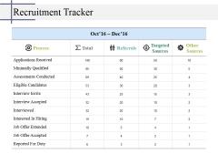 Recruitment Tracker Ppt PowerPoint Presentation Pictures Deck