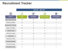 Recruitment Tracker Ppt PowerPoint Presentation Pictures Good